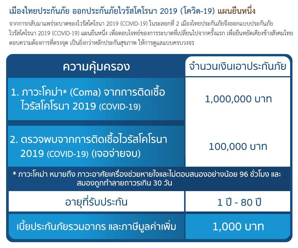 """เมืองไทยประกันภัย ยืน 1 """"เจอ จ่าย จบ"""" พบ COVID-19 จ่าย 1 แสน  ความคุ้มครองสูงสุด 1 ล้านบาท โอกาสทองเพียง 10 วันเท่านั้น!!"""